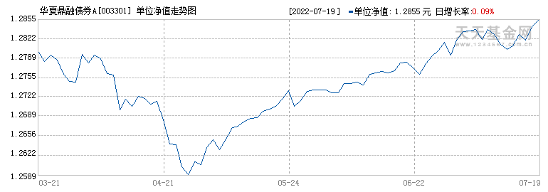 华夏鼎融债券型证券投资基金({fundid})当日净值