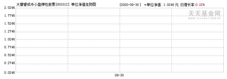 摩根士丹利华鑫睿成中小盘弹性股票型证券投资基金({fundid})当日净值