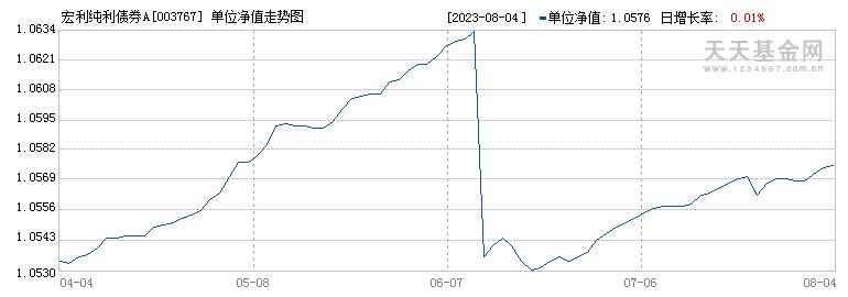 泰达宏利纯利债券型证券投资基金({fundid})当日净值