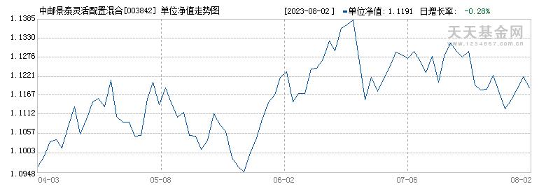 中邮景泰灵活配置混合型证券投资基金({fundid})当日净值
