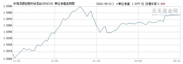 中海添顺定期开放混合型证券投资基金({fundid})当日净值