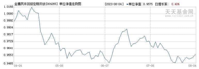 金鹰民丰回报定期开放混合型证券投资基金({fundid})当日净值