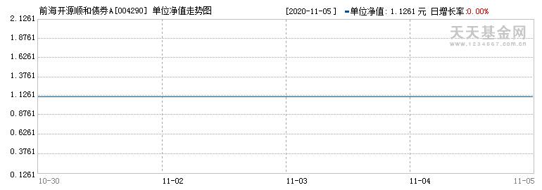 前海开源顺和债券型证券投资基金({fundid})当日净值
