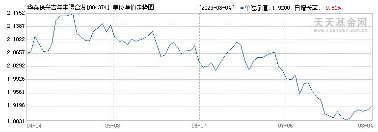 华泰保兴吉年丰混合型发起式证券投资基金({fundid})当日净值