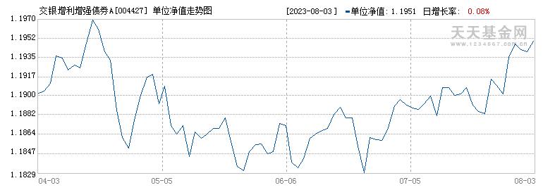 交银施罗德增利增强债券型证券投资基金({fundid})当日净值