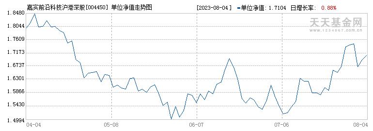 嘉实前沿科技沪港深股票型证券投资基金({fundid})当日净值