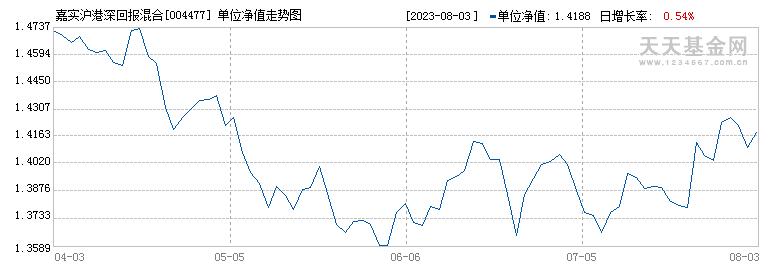 嘉实沪港深回报混合型证券投资基金({fundid})当日净值