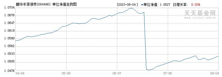 鹏华丰源债券型证券投资基金({fundid})当日净值
