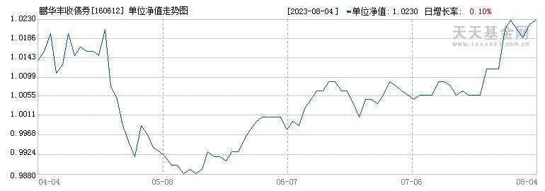 鹏华丰收债券型证券投资基金({fundid})当日净值