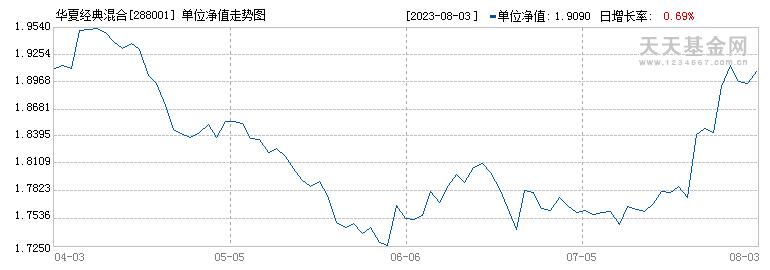 华夏经典配置混合型证券投资基金({fundid})当日净值